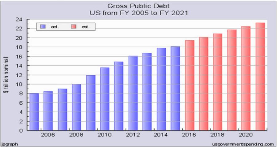 USA-Schulden-082016